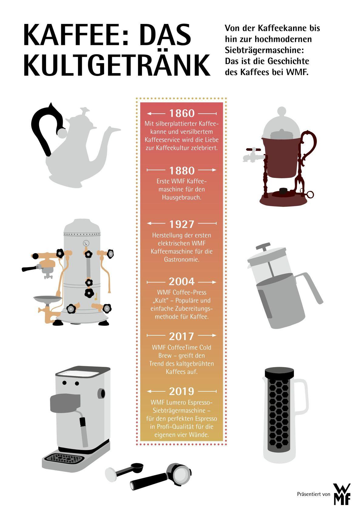 Wmf Grafik Kaffee Historie De