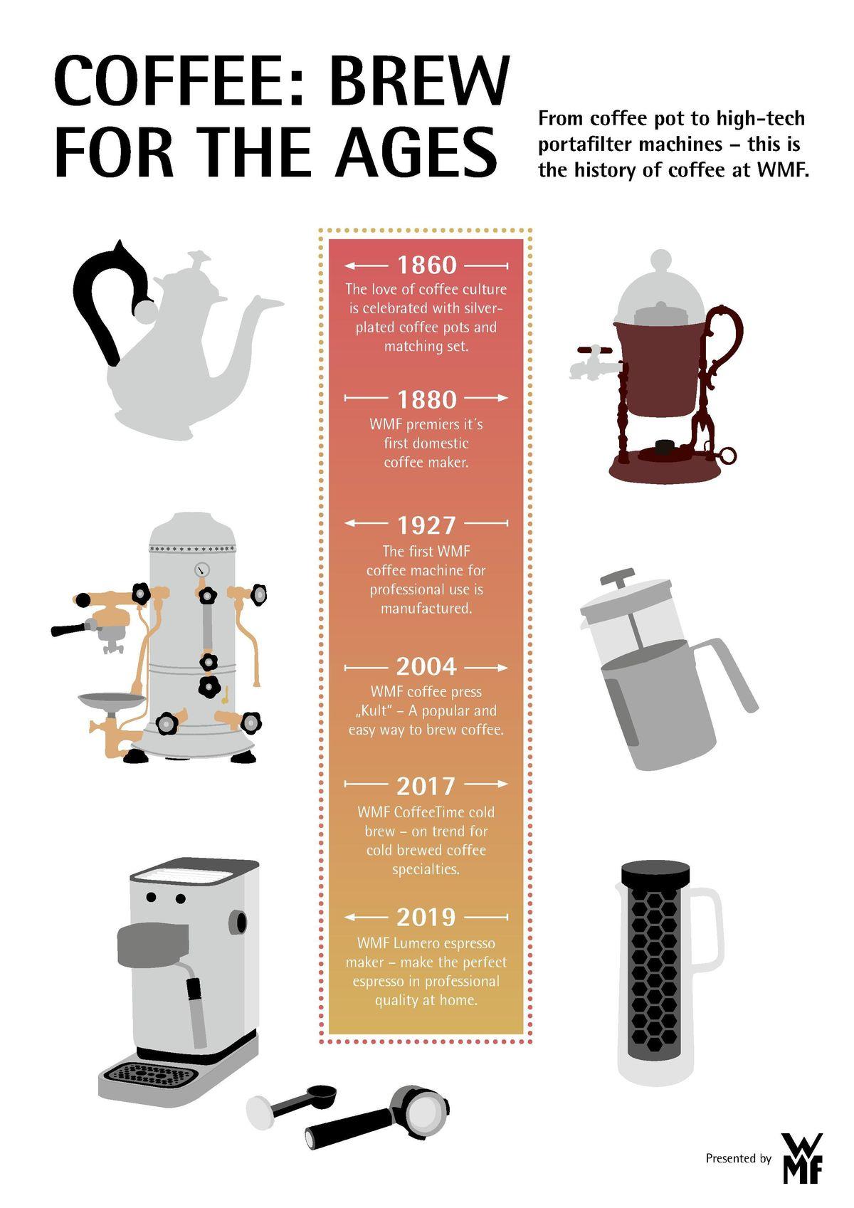 Wmf Graphic Cofee History En